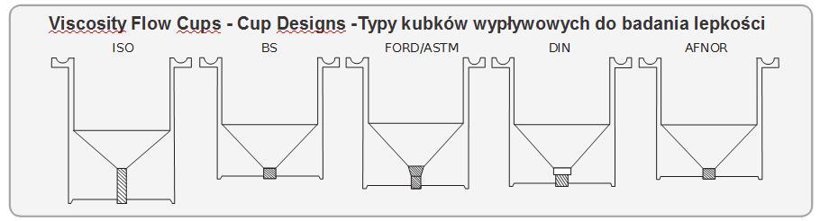 Typy kubków wypływowych